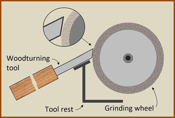 When free-handing grinding, make sure the tool rest is at the correct angle to avoid removing excess material.