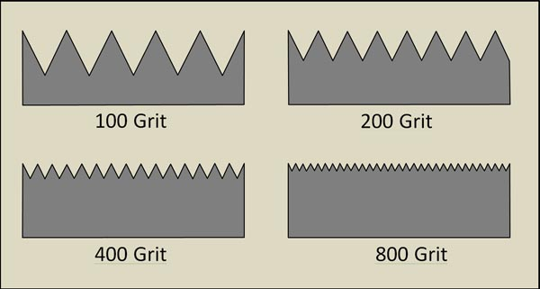 Examples of how sharpening grit relates to the scratch pattern on tools.