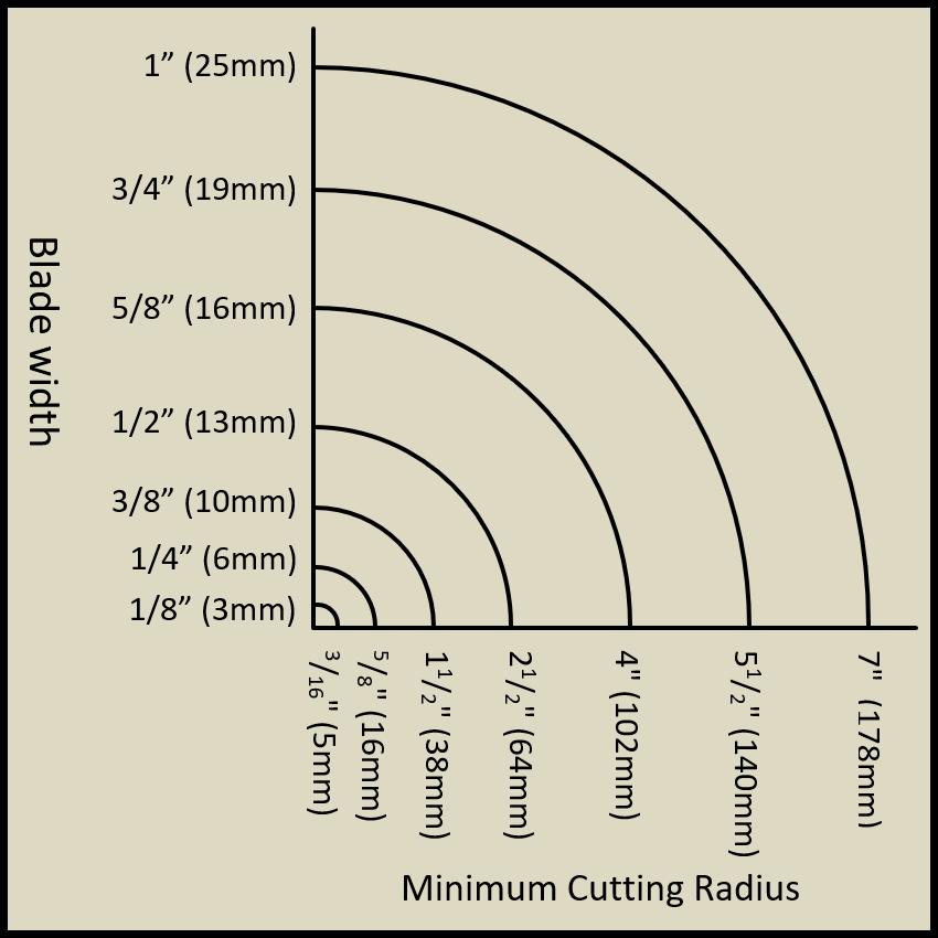 Minimum cutting radius for a bandsaw blade.