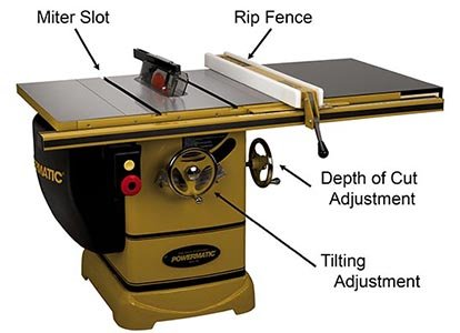 Cabinet table saw.